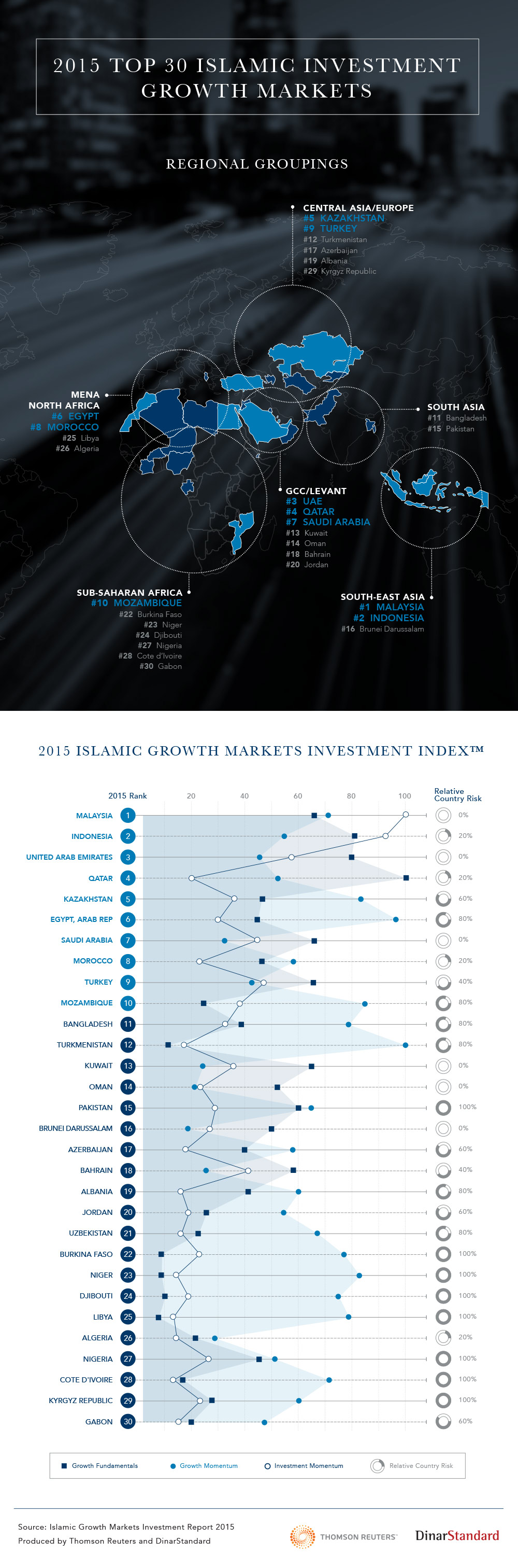 2015 Top 30 Islamic Investment Growth Markets