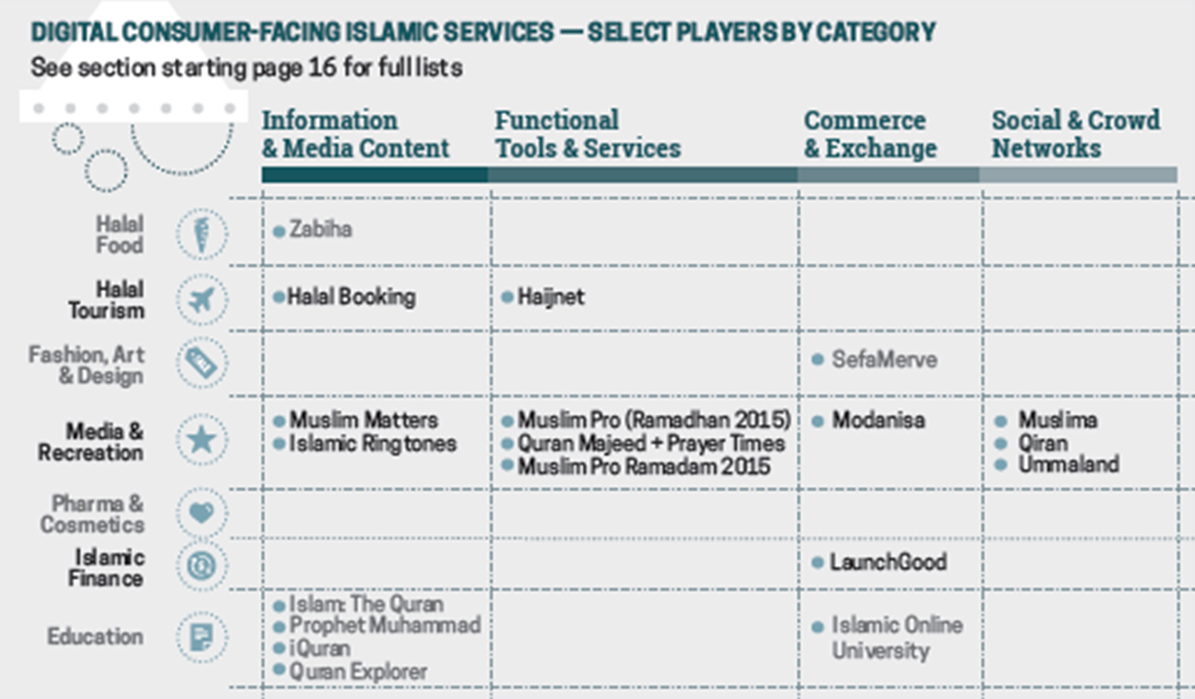 Digital Consumer-Facing Islamic Services