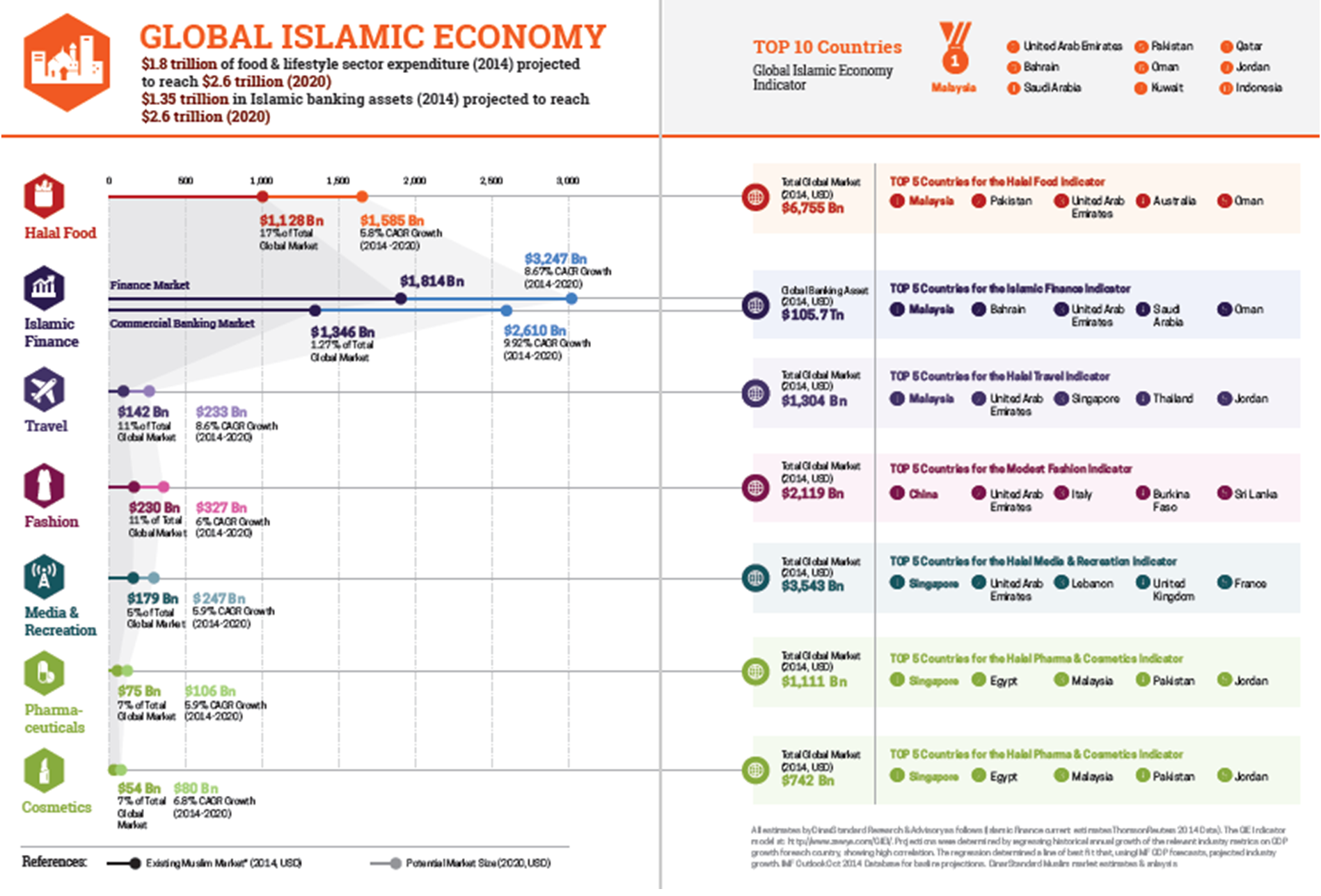 islamic economic This is a sub-article of islamic economics and muslim world between the 9th and 14th centuries, the muslim world developed many advanced concepts, techniques and use in production.