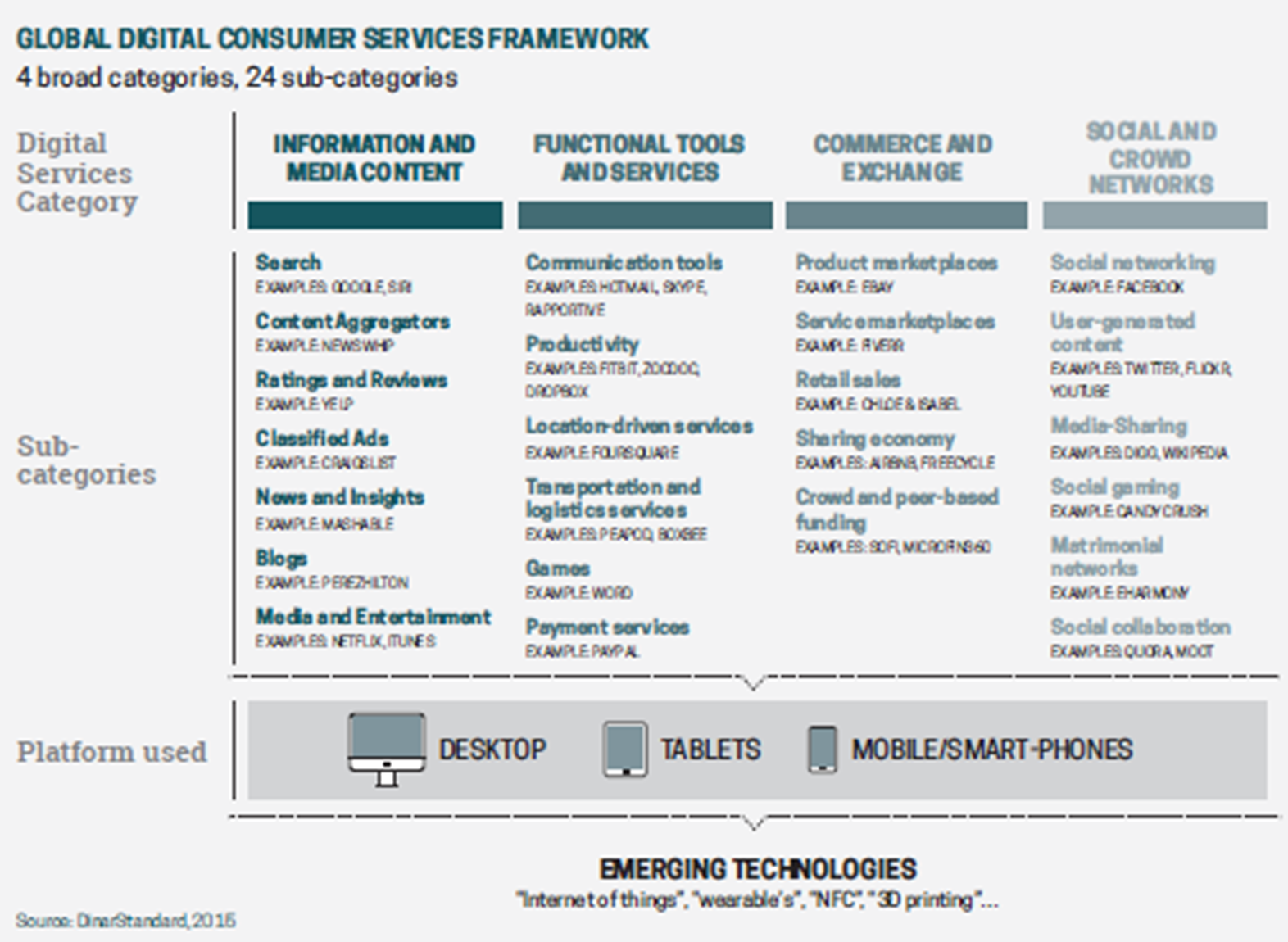 Global Digital Consumer Services Framework