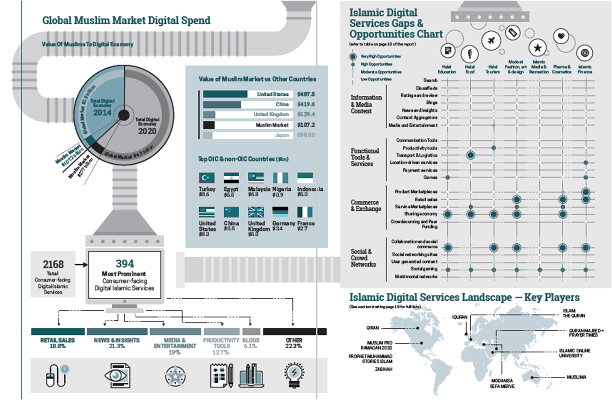 Global Muslim Market Digital Spend