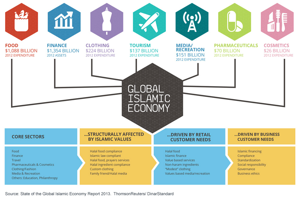 State Of The Global Islamic Economy Report 2013