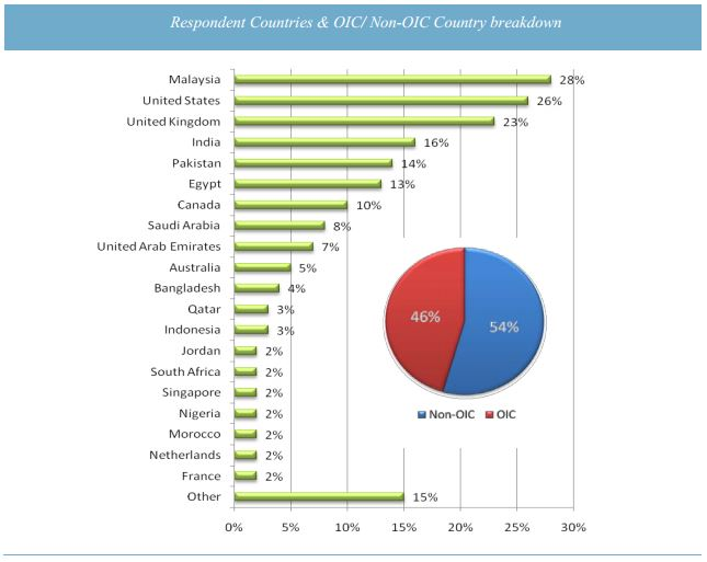 Respondent Countries & OIC/ Non-OIC Country breakdown