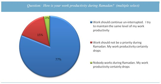 Question:  How is your work productivity during Ramadan?  (multiple select)