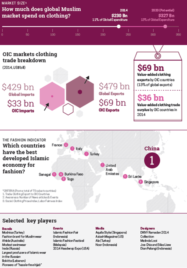 State of the Global Islamic Economy Fashion Report 2015
