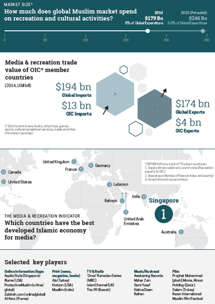 State of the Global Islamic Economy Media & Recreation Report 2015