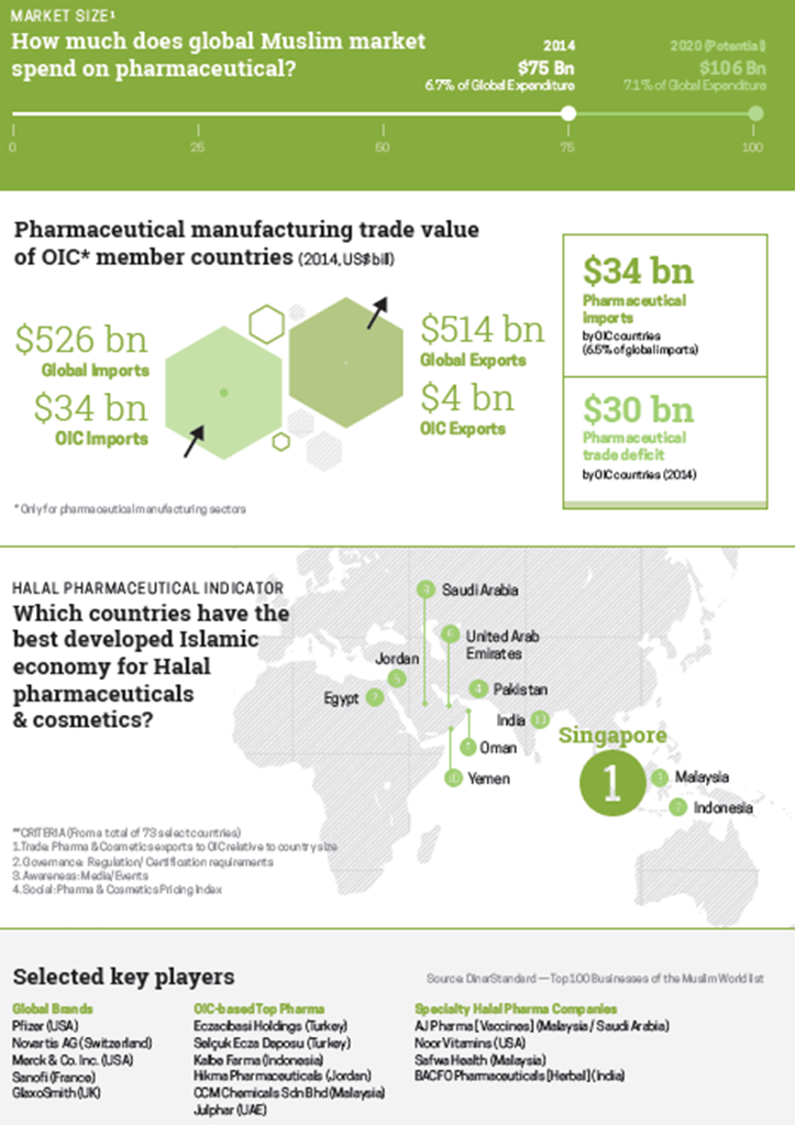 State of the Global Islamic Economy Pharmaceutical & Cosmetics Report 2015