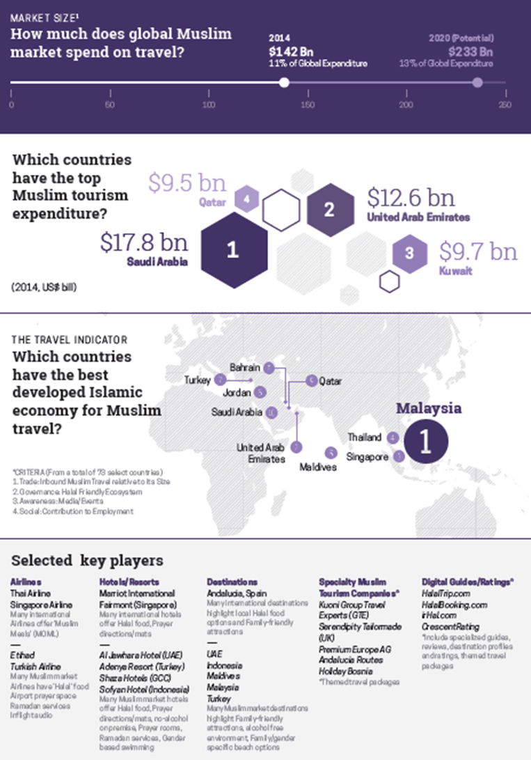 State of the Global Islamic Economy Travel Report 2015