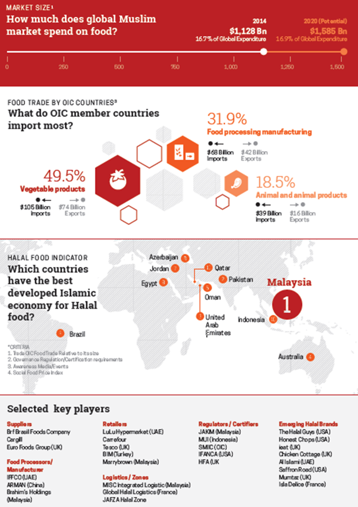 State of the Global Islamic Economy Food Report 2015
